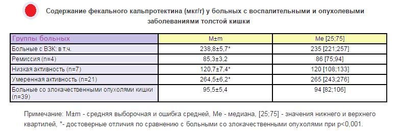 Таблица показателей