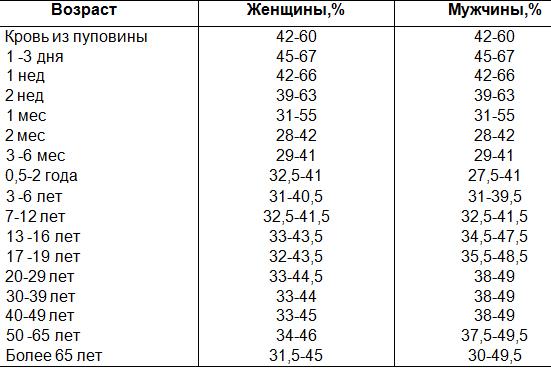 Нормы гематокрита в процентном соотношении