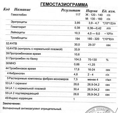 Результаты гемостазиограммы