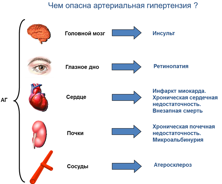 Осложнения на органы