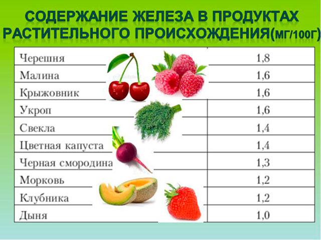 Железосодержащие продукты растительного происхождения